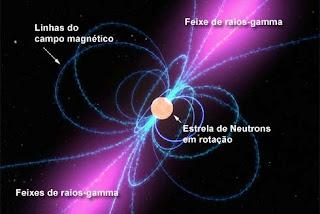 Campos e forças eletromagneticas