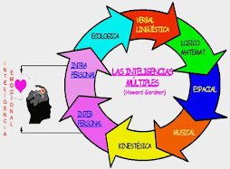 DIAGRAMA DE INTELIGENCIAS MÚLTIPLES