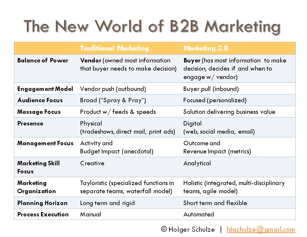Everything Technology Marketing: Is Traditional B2B Marketing Dead?
