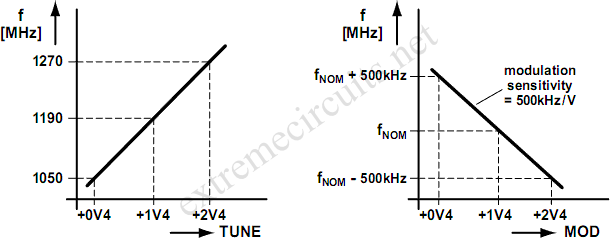 1 2ghz vco with linear modulation
