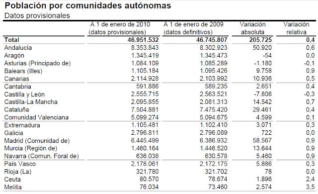 habitantes hay en espana: