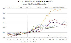 People forced into part-time jobs, past and present recessions.