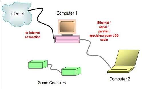 KINGPIN INTERNET CAFE  TECH BLOG  Direct Connection    Network       Diagram