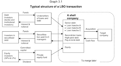 Leveraged Buyout Structure | RM.