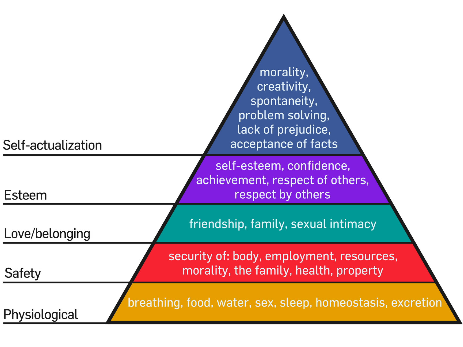 maslow and the great depression