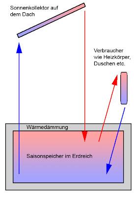 Architekten Und Haustechnik Saisonspeicher Im Erdreich