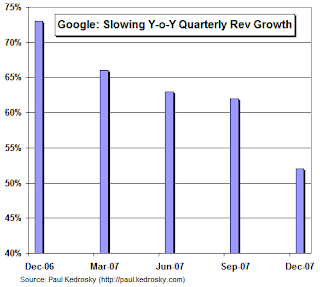 rezultate Google 2008