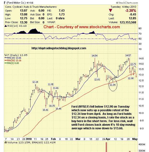 Stock market analysis ford motor co f stock analysis 5 for Ford motor company stock market