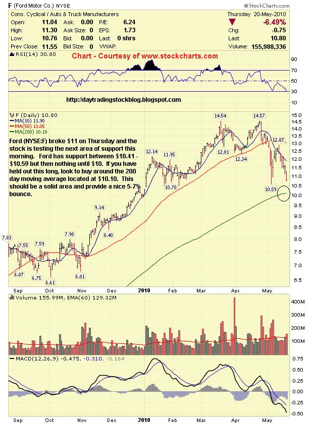 Stock Market Analysis Ford Motor Co F Stock Analysis 5 21 10