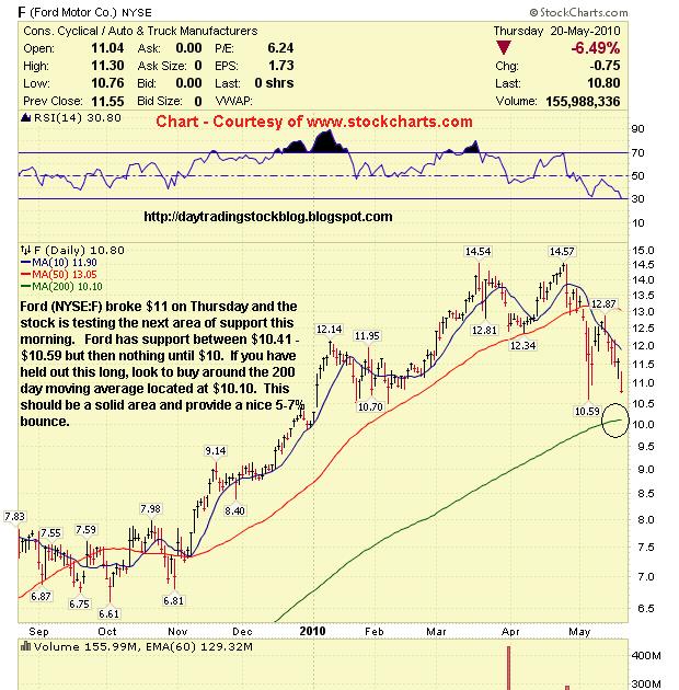 Stock market analysis ford motor co f stock analysis 5 21 10 for Ford motor company stock market
