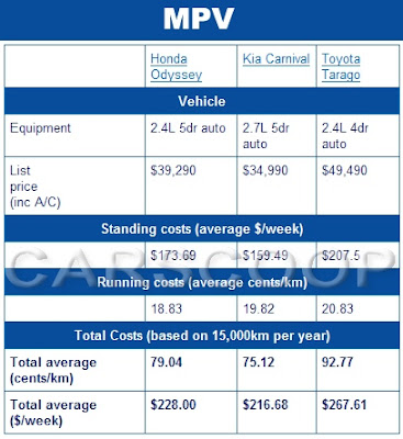 Average Annual Cost Of Car Ownership Uk