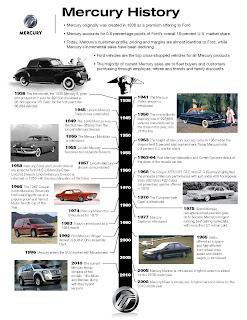 Mercury History  Ford Dumps Mercury Brand Photos