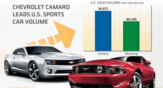 Ford Camaro Mustang Chevy Chevrolet Camaro Outsells Ford Mustang by Almost 20,000 Units at Year One But Loses in May10 Photos