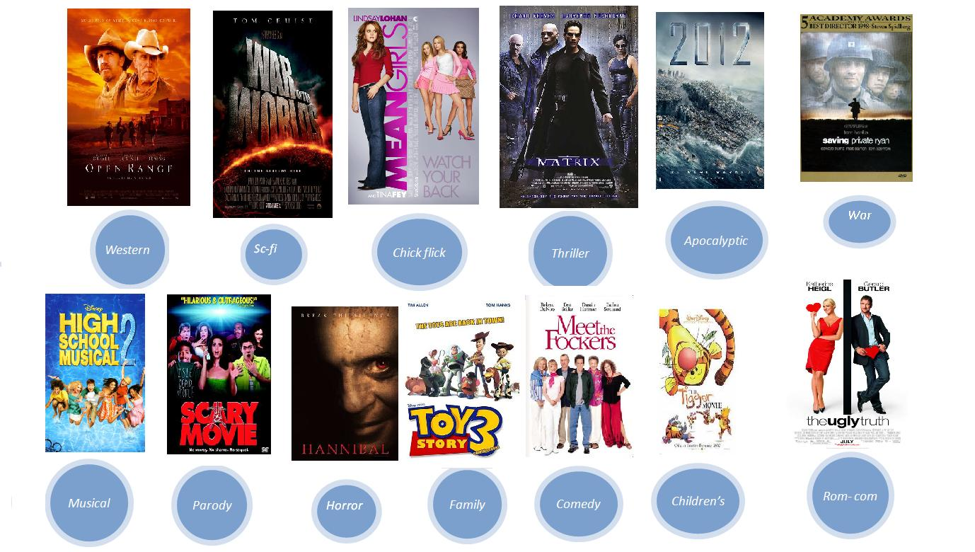 movie genre In this lesson focusing on different types of movies, students practice film vocabulary and discuss films using short plot summaries.