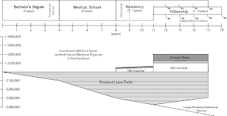 md timeline and debt The Deceptive Income of Physicians