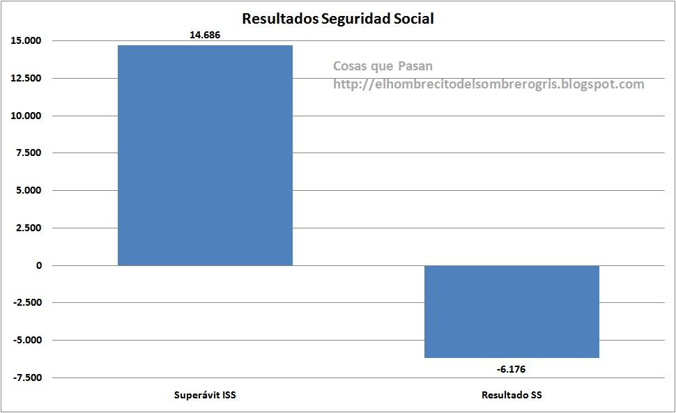 impuesto trabajo seguridad social: