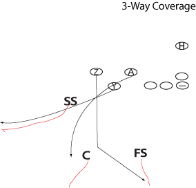 3-way coverage