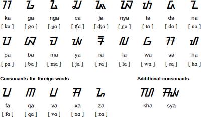 aksara konsonan sunda kaganga