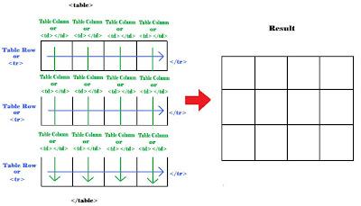 Cara membuat Table dengan kode HTML
