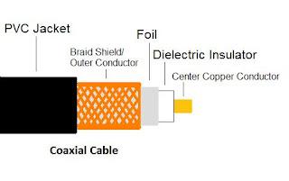 Komponen bagian dari kabel koaksial