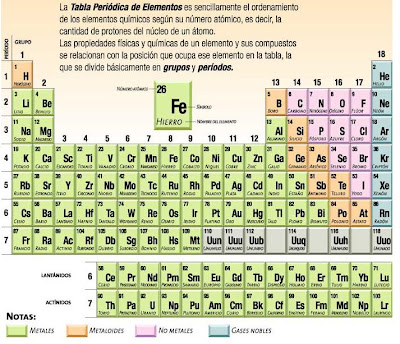 tabla peridica lenntech tablal peridica imprimible documentos y conversiones en pdf - Tabla Periodica Lenntech