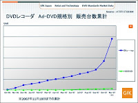 Progression des ventes d'enregistreurs de DVD au Japon. Document GfK Japon.