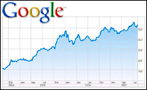 Progression de l'action Google depuis 2004. Document BusinessWeek.