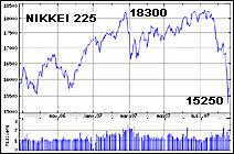 Evolution de l'incide NIKKEI 225 (Tokyo) entre août 2006 et août 2007. Document Yahoo.