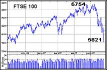 Evolution de l'indice FTSE100 (Londres) entre août 2006 et août 2007. Document WSJ.