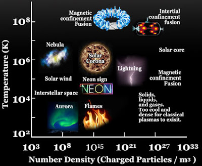 different kinds of plasma