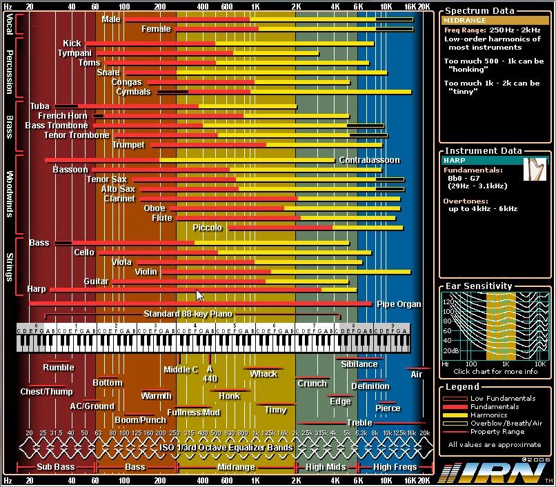 how to tell what pitch a drums in ableton