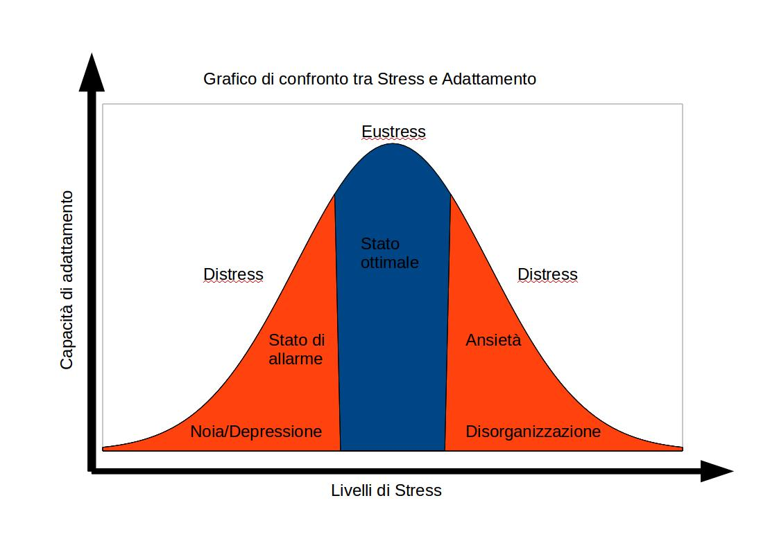 Stress_Adattamento.jpg