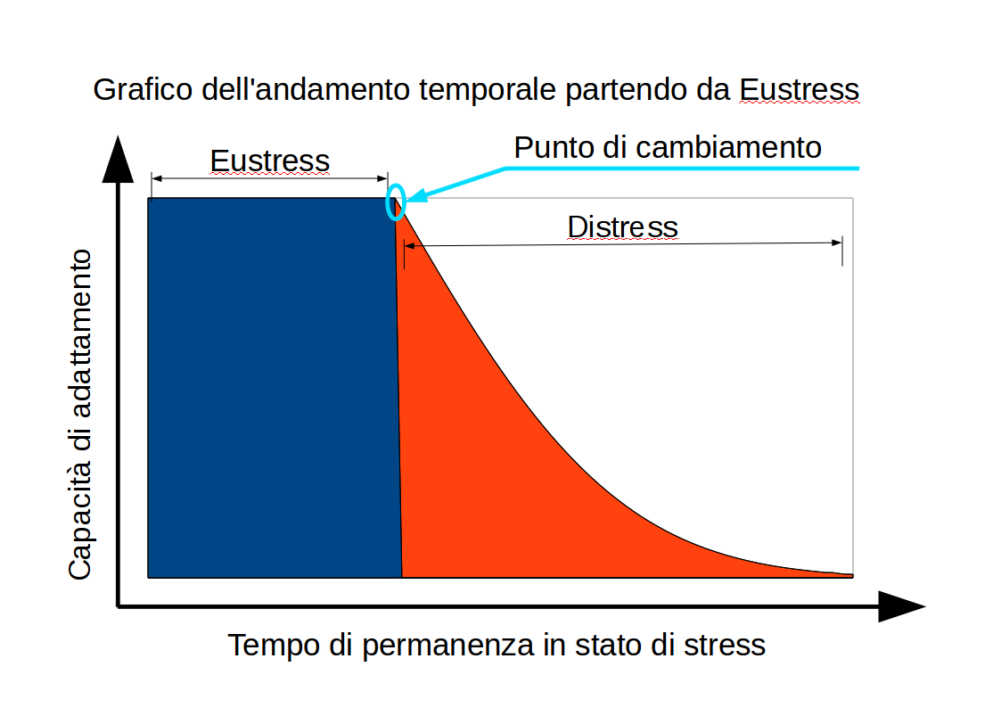 eustress and distress relationship problems