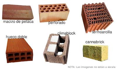 La casa ecol gica y bioclim tica an lisis de materiales - Tipos de ladrillos huecos ...