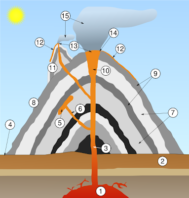 external image volcan+partes.png