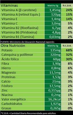 El alimento más completo. Té verde.
