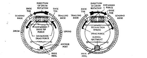 Freightliner Brake System