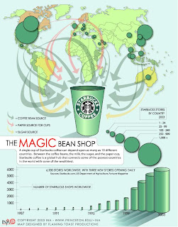 Urbanomics: Starbucks and globalization