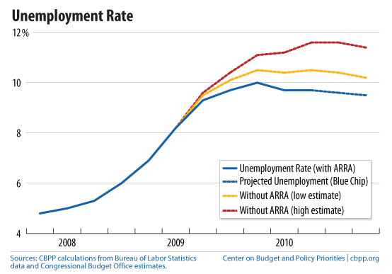impact of unemployment