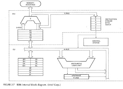 vlsi and embedded system technical library microprocessor 8086 Microcontroller Block Diagram  Chip Intel 80386 80386 Test Board Online UPS Block Diagram