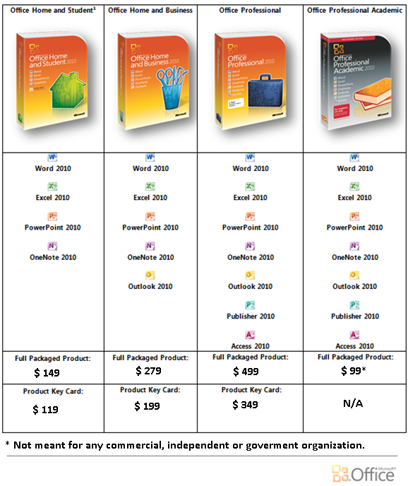 Microsoft Office 2010 versions, comparison and prices