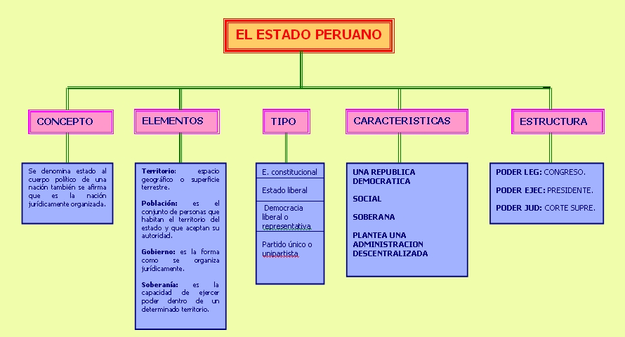 El Estado Peruano (Mapa Conceptual)