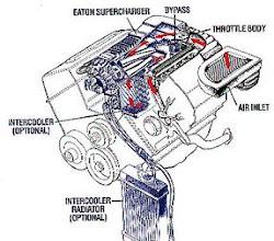 diagrama funcionamiento supercharguer