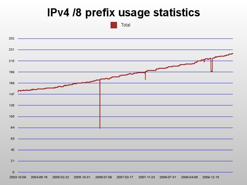 Mater Thesis on IPv6 Neighbour Discovery � JobbJakt se - Lediga