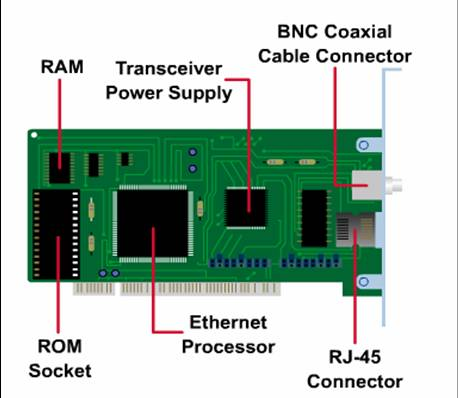 All About Pc Hardware And Networking Adding A Network Interface