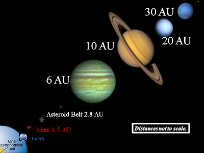 Astronomical unit (AU) is a