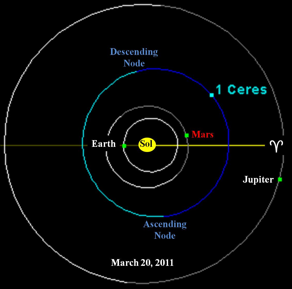 Ceres Dwarf Planet Symbol (page 2) - Pics about space