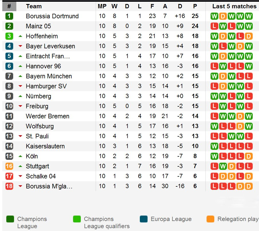 germany league table standings