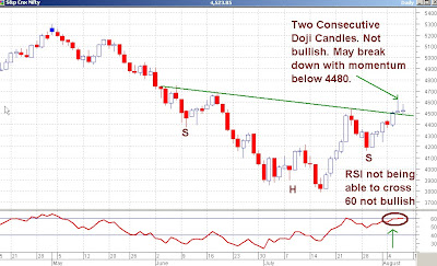 Nifty Daily Chart - Second Consecutive Doji