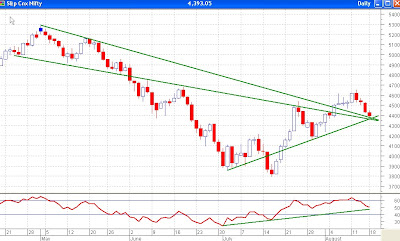 Nifty Daily Chart - Multiple Supports Available